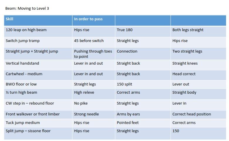 Beam level 3 move-up list